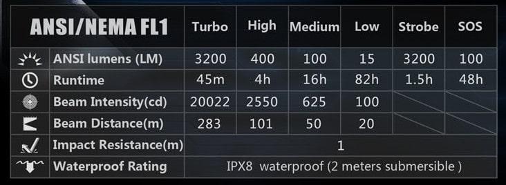 klarus xt11x tactical flashlight specs